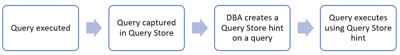 query_store_hints_blog_6.PNG
