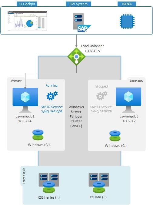 SAP IQ on Windows Architecture.jpg