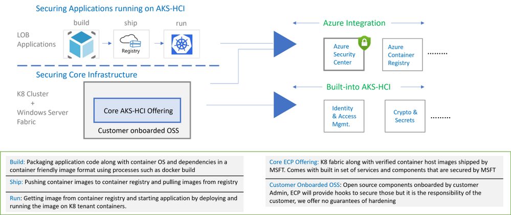 AKS-HCI adds Continuous Threat Monitoring for Kubernetes via Azure Defender Integration