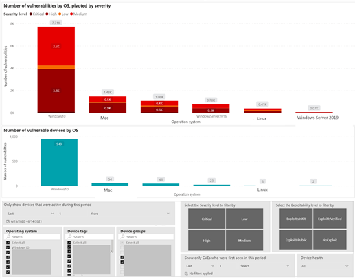 Image 2: Vulnerabilities report - severity and vulnerable devices by OS