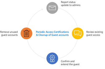 periodic access certifications.png