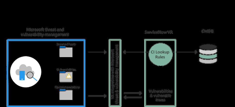 Image 1: Vulnerability Response Workflow Diagram