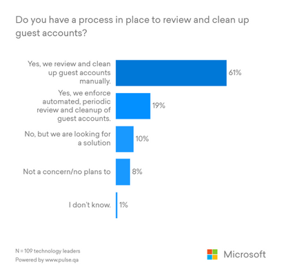 Securely collaborate with guests using Azure AD guest access reviews