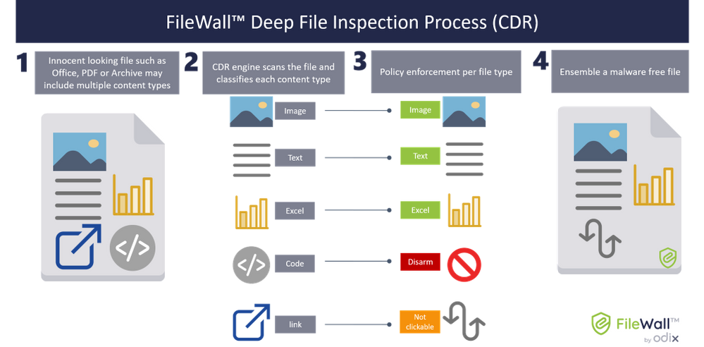FileWall CDR Process.png