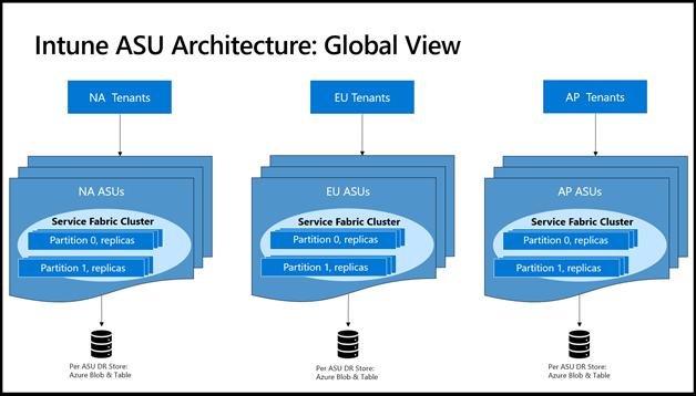 Intune ASU Architecture: Global View.