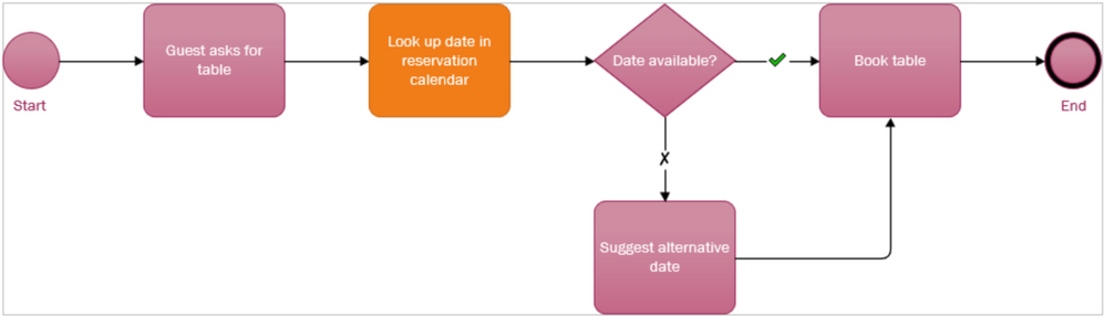 A simple BPM for restaurant employees to make table reservations.