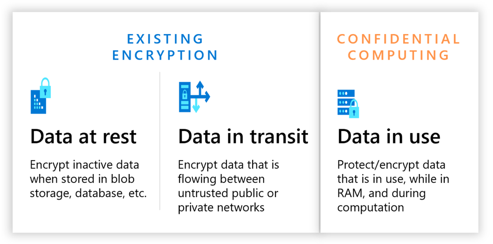 Figure 1 - Three States of Data.png