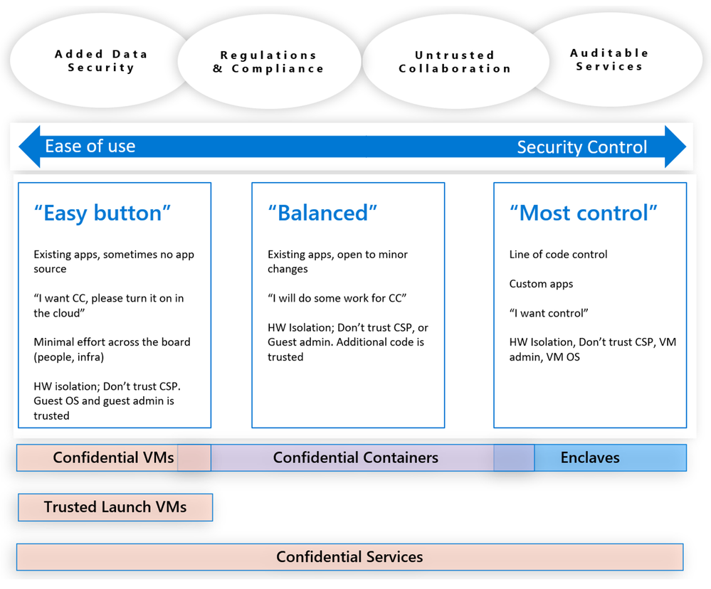 Figure 5 - ACC Easy to Control.png