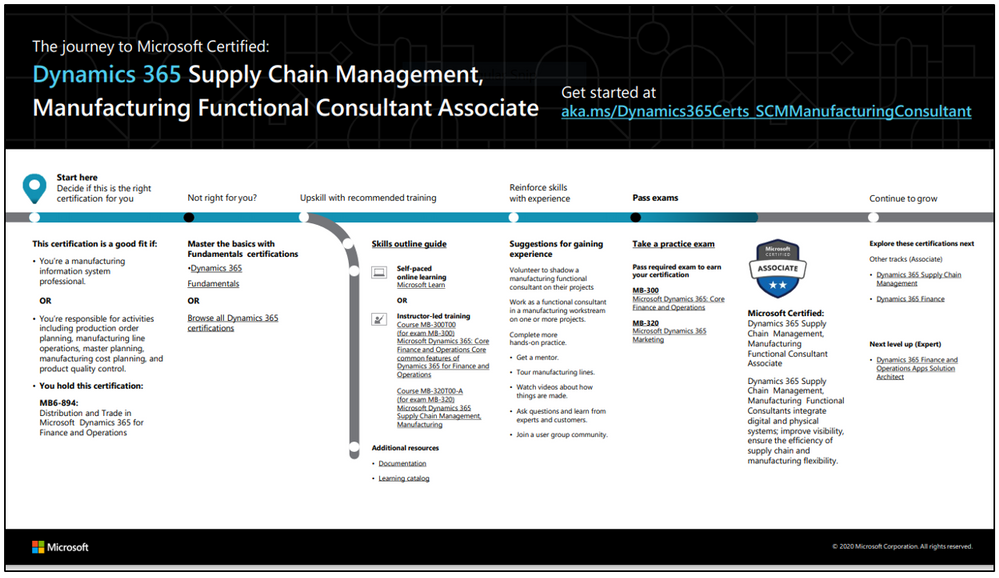 D365 Supply Chain Management Manufacturing FC.PNG