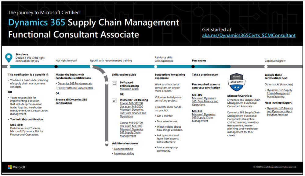 D365 Supply Chain Management FC.PNG