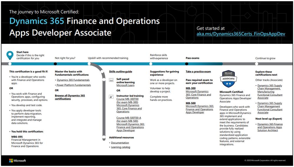 D365 F&O Apps Dev Associate.PNG