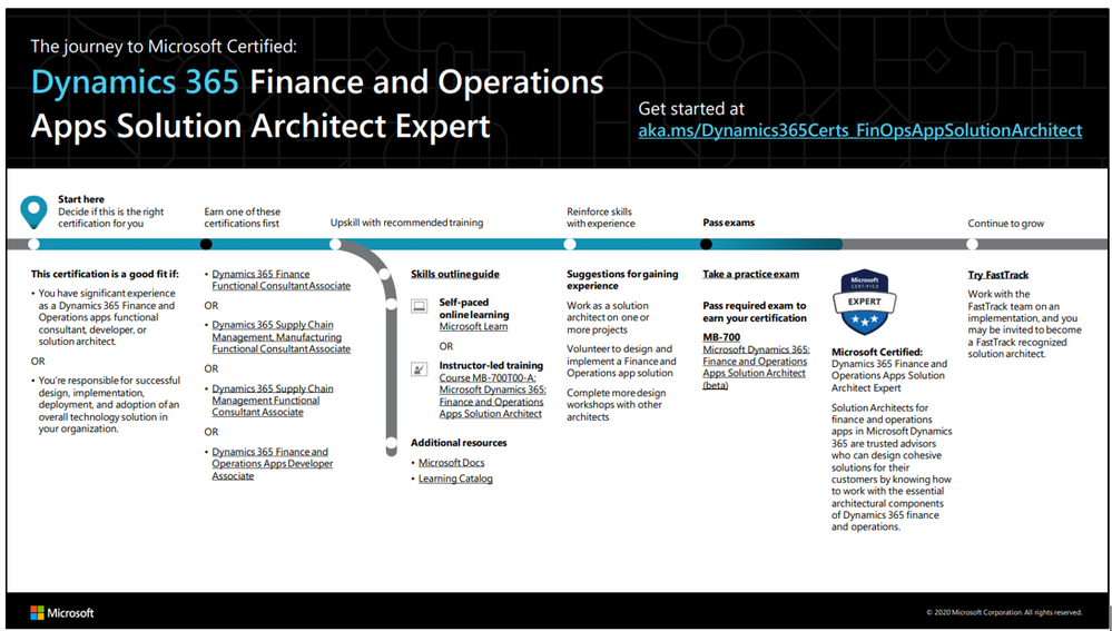 D365 F&O Apps Solution Architect Expert.PNG