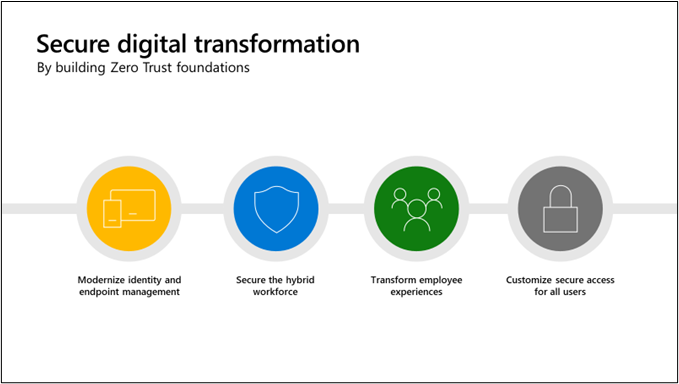 Build a strong Zero Trust Foundation starting with identity and endpoint management