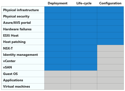 Learn about Azure VMware Solution migrations