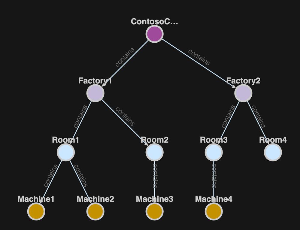 hierarchy-blogpost-contoso-tree.png