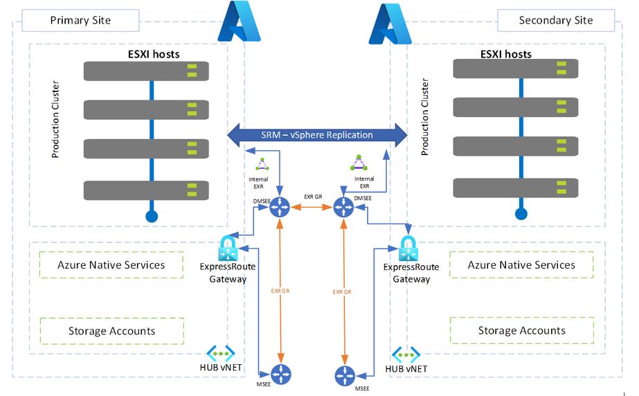 SRM for AVS Diagram.png