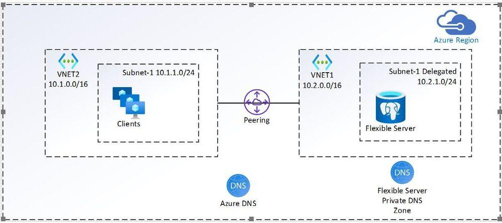 VNETPeeringDiagram.JPG
