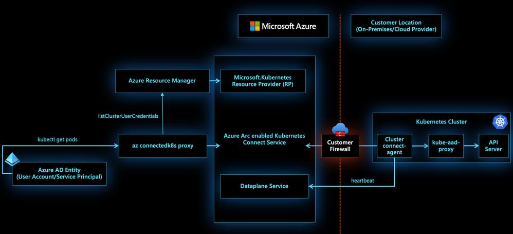 Azure Arc enabled Kubernetes Cluster - Cluster Connect