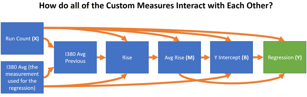 Custom DAX Calculations are used as components of other DAX calculations to complete the Equation and make it dynamic for multidimensional queries.