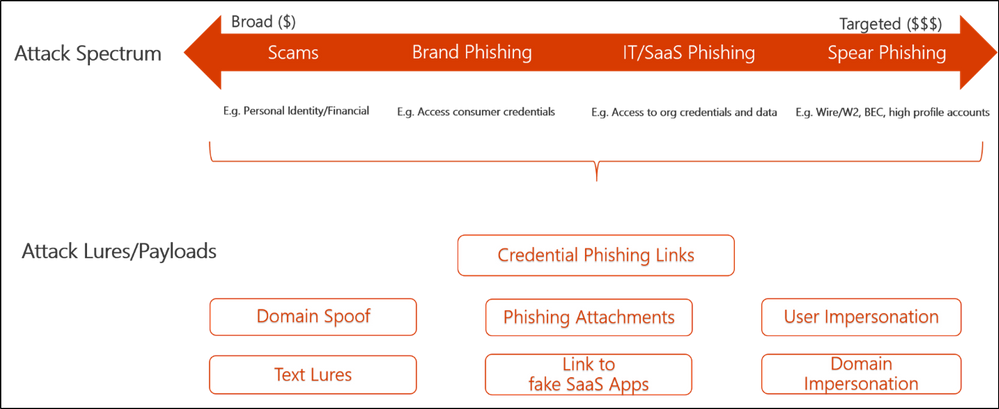 Figure 2.  Spectrum of Phishing Campaign types and Potential Phish Lures