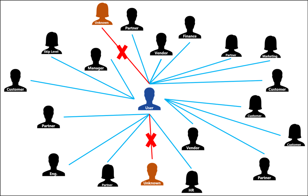 Figure 6.  User Contact Graph with known senders and unknown senders