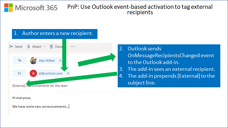 Diagram showing new email with added external recipient. OnMessageRecipientsChange event is sent to Outlook add-in. Add-in prepends the text external to the subject line