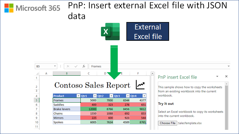Diagram showing a worksheet inserted into the current workbook from an external Excel file