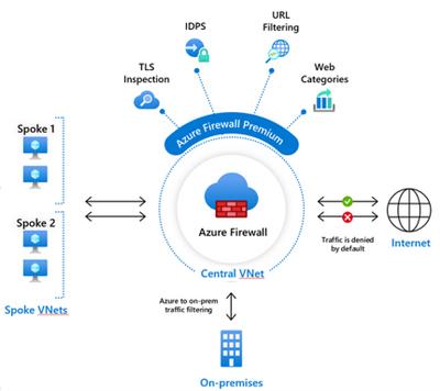 Azure Firewall Premium