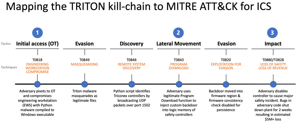TRITON kill chain with Tactics and Techniques v3.png