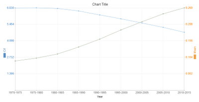 Dual Axis Line Chart.png