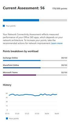 Assess your network connectivity from within the Microsoft 365 admin center.