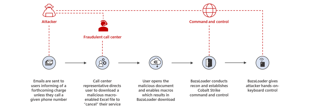 Figure1-BazaCall-attack-chain-f.png