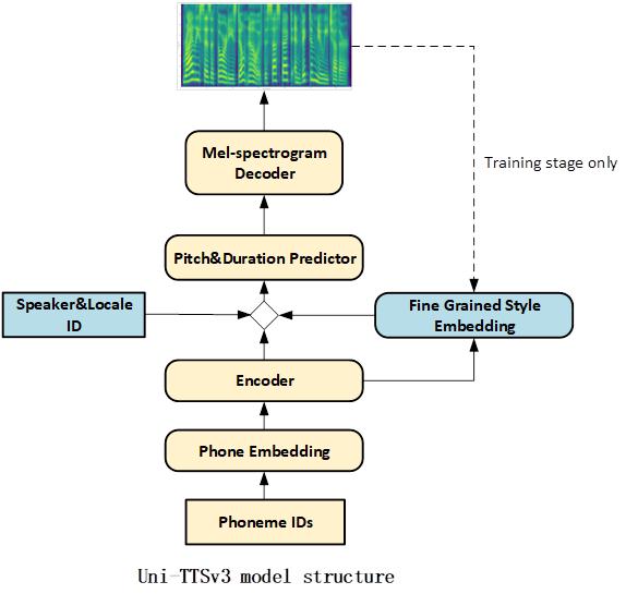 UniTTSv3 model structure