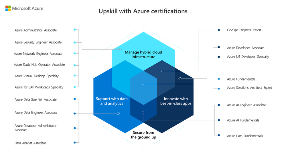 Upskill with Azure certifications [light background].png