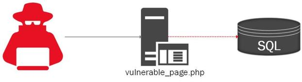 Threat actor injects SQL code into a vulnerable page, providing access to the underlying SQL database.