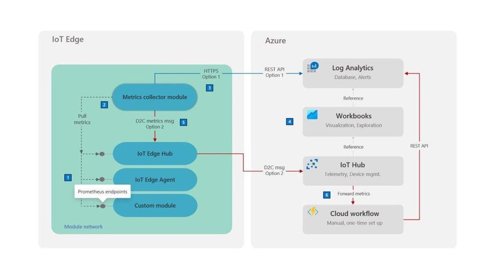 Azure Updates IoT.jpg