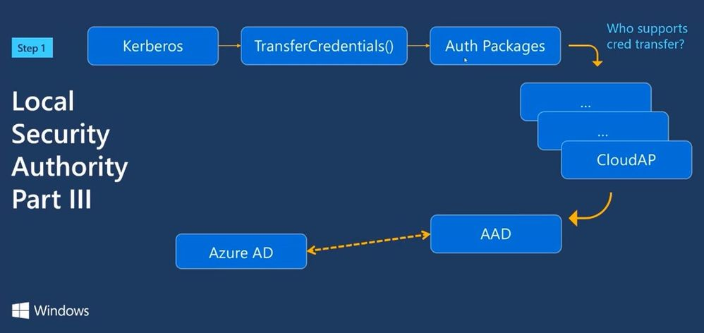 Deep Dive: Windows hybrid join single-sign-on to Azure Active Directory