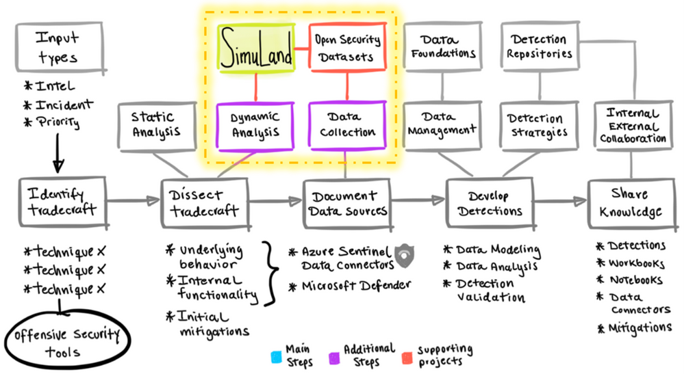 SimuLand-and-Security-Datasets.png