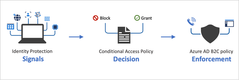 Conditional Access flow