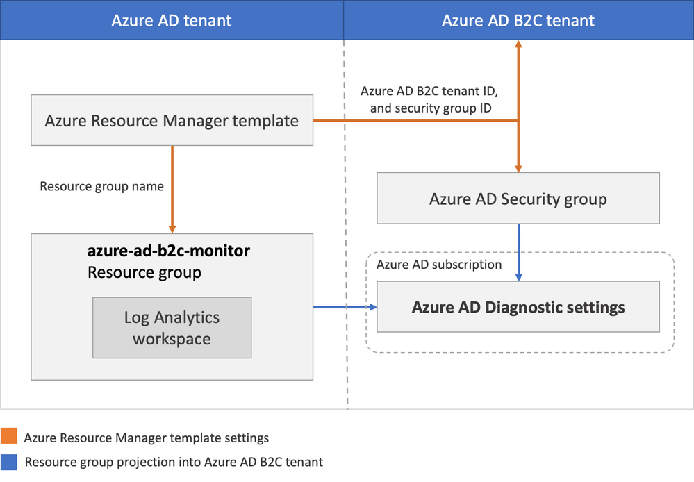 Architecture of Azure AD B2C integration with Azure Monitor