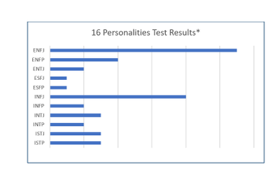 Graph showcasing 16 Personalities test results.