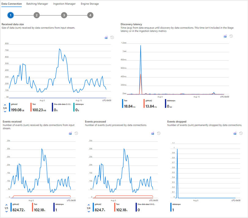 Data connection monitoring
