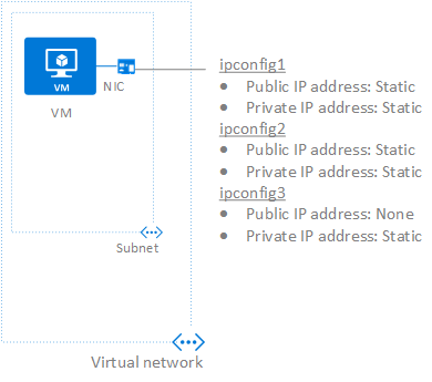 Azure virtual machine with one NIC and multiple IP addresses