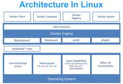 HCS-Linux-Arch.png