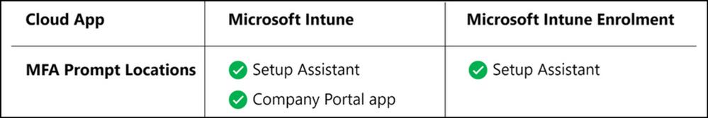 MFA prompt locations for Microsoft Intune and Microsoft Intune Enrolment.