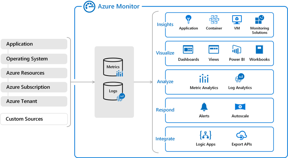 Azure monitor overview.png