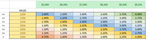 Percentage matrix.png