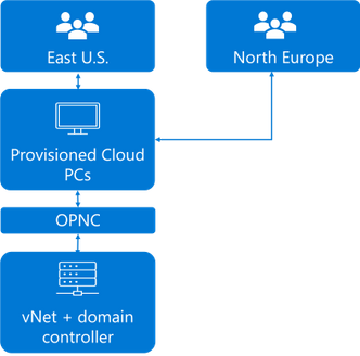 A typical environment's user and network topology