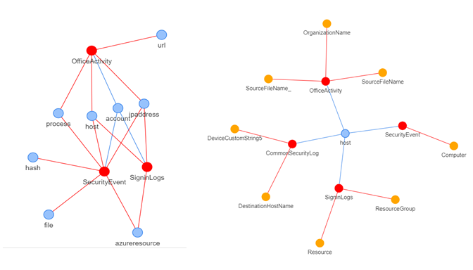 Relationships between tables (red), entities (blue), and columns (orange)
