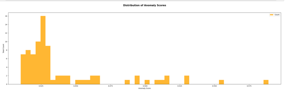 X – axis = Anomaly Score, Y-axis = Number of total occurrences